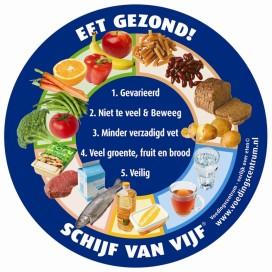 GfK: 'Voedselhypes laten Nederlander koud'