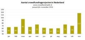 Crowdfunding piekt in november